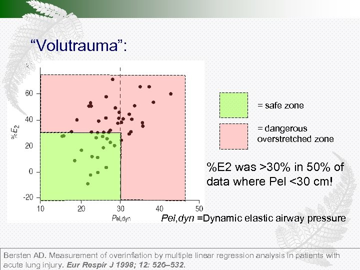 """""""Volutrauma"""": = safe zone = dangerous overstretched zone %E 2 was >30% in 50%"""