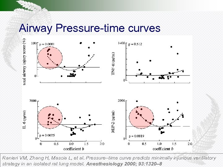 Airway Pressure-time curves Ranieri VM, Zhang H, Mascia L, et al. Pressure–time curve predicts