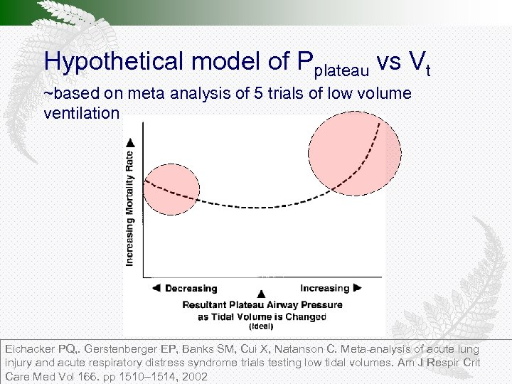 Hypothetical model of Pplateau vs Vt ~based on meta analysis of 5 trials of