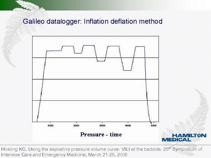Pressure Galileo datalogger: Inflation deflation method Flow Hickling KG. Using the expiratory pressure volume