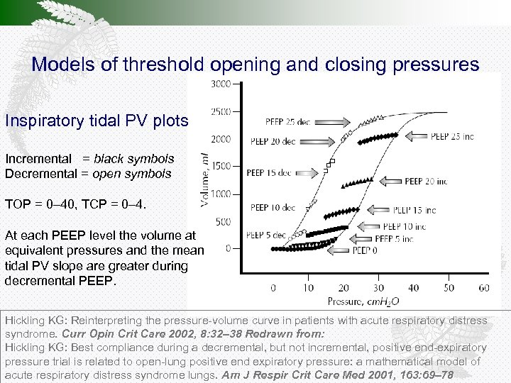 Models of threshold opening and closing pressures Inspiratory tidal PV plots Incremental = black