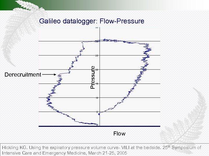 Derecruitment Pressure Galileo datalogger: Flow-Pressure Flow Hickling KG. Using the expiratory pressure volume curve-