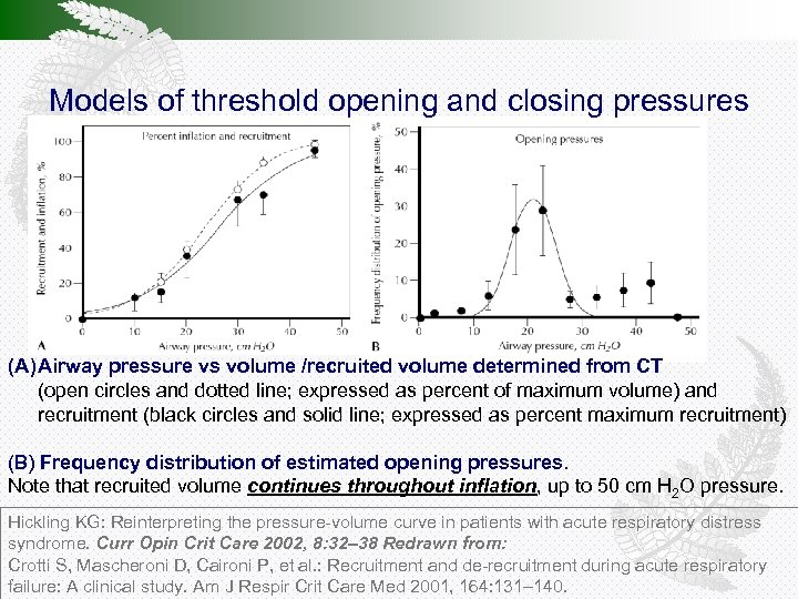 Models of threshold opening and closing pressures (A) Airway pressure vs volume /recruited volume