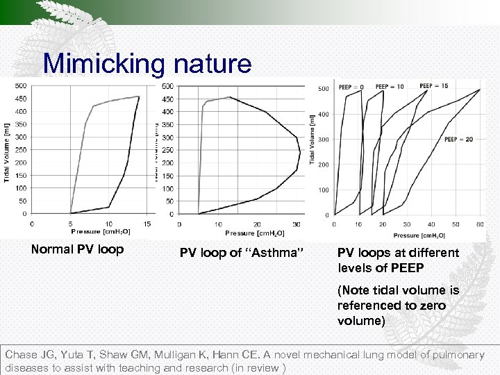 """Mimicking nature Normal PV loop of """"Asthma"""" PV loops at different levels of PEEP"""