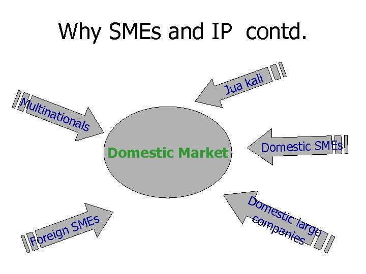 Why SMEs and IP contd. kali ua Mul J tina tion a ls Domestic