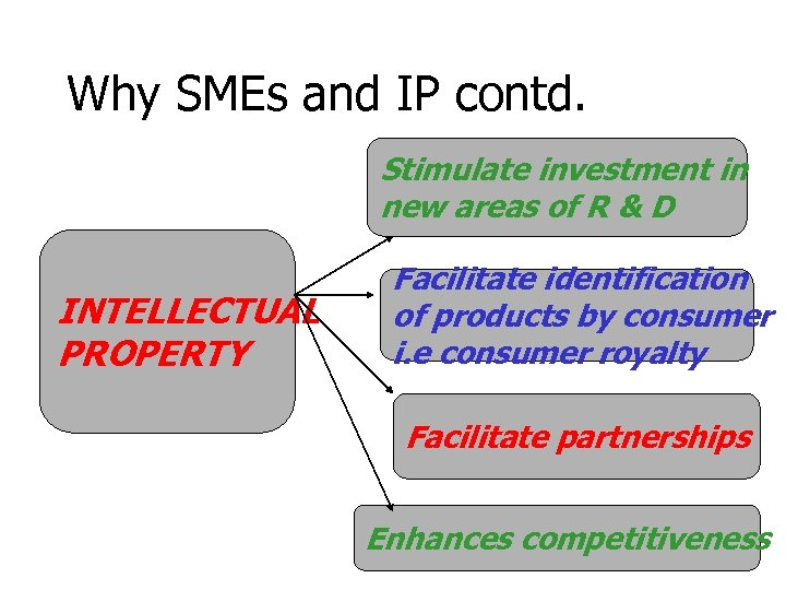 Why SMEs and IP contd. Stimulate investment in new areas of R & D