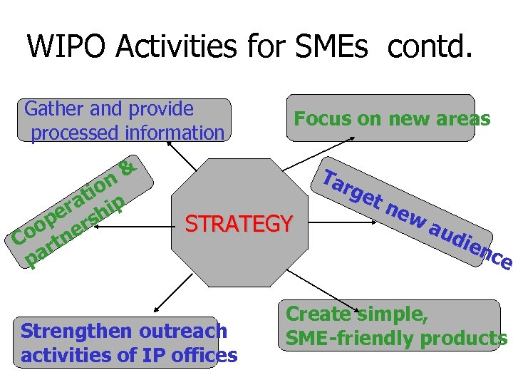 WIPO Activities for SMEs contd. Gather and provide processed information & n tio p