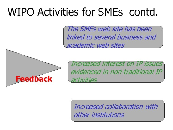WIPO Activities for SMEs contd. The SMEs web site has been linked to several