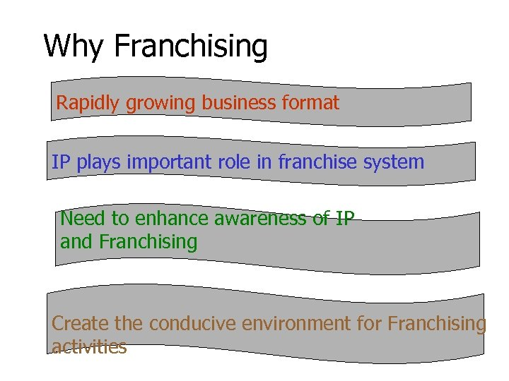 Why Franchising Rapidly growing business format IP plays important role in franchise system Need