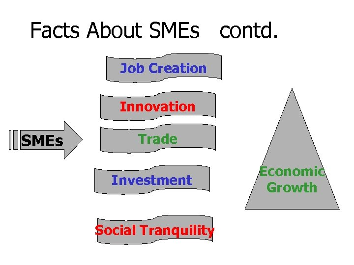 Facts About SMEs contd. Job Creation Innovation SMEs Trade Investment Social Tranquility Economic Growth