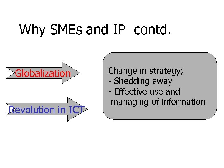 Why SMEs and IP contd. Globalization Revolution in ICT Change in strategy; - Shedding