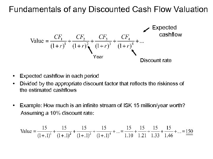 Fundamentals of any Discounted Cash Flow Valuation Expected cashflow Year Discount rate • Expected
