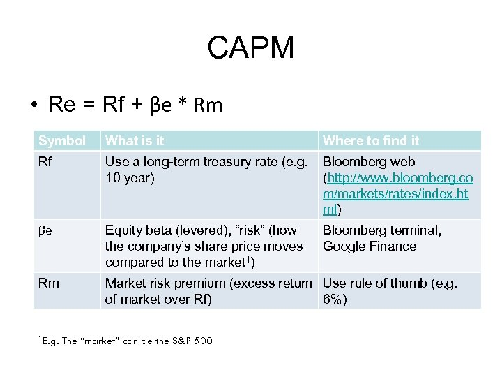CAPM • Re = Rf + βe * Rm Symbol What is it Where