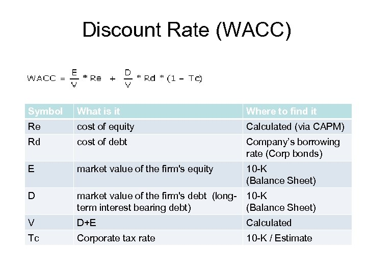 Discount Rate (WACC) Symbol What is it Where to find it Re cost of
