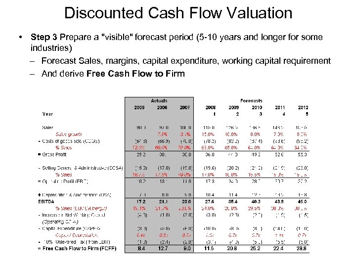 Discounted Cash Flow Valuation • Step 3 Prepare a