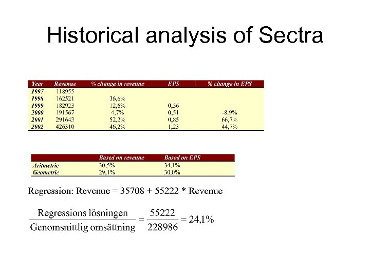 Historical analysis of Sectra