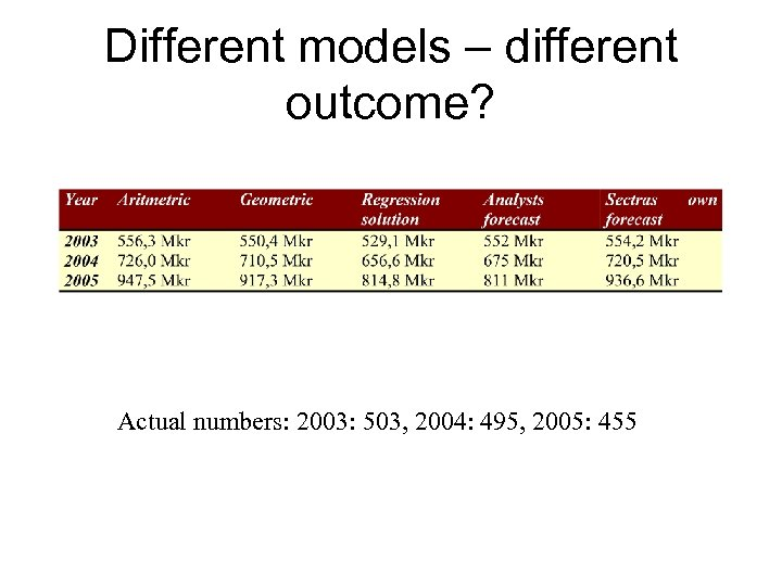 Different models – different outcome? Actual numbers: 2003: 503, 2004: 495, 2005: 455