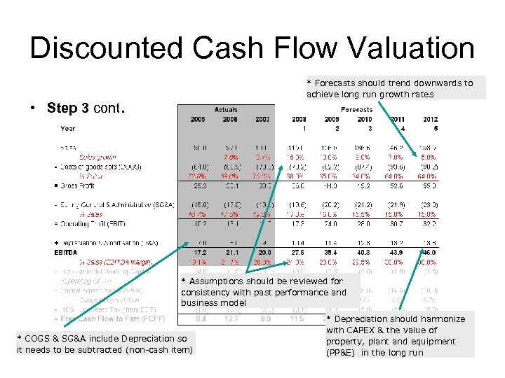 Discounted Cash Flow Valuation * Forecasts should trend downwards to achieve long run growth