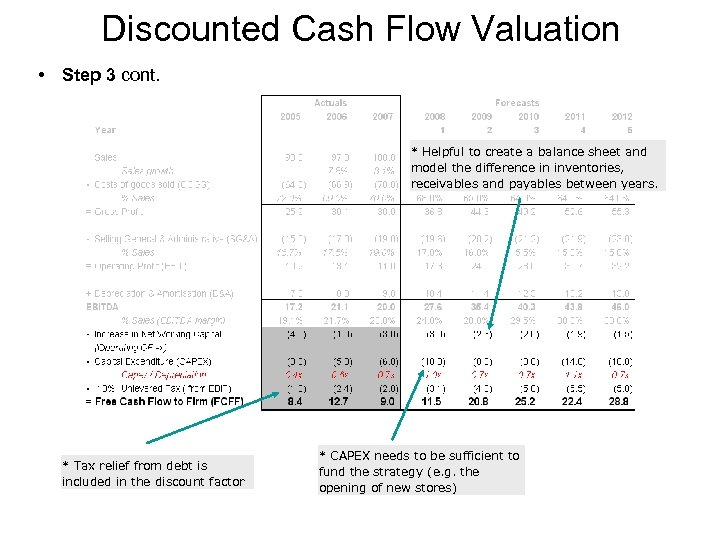 Discounted Cash Flow Valuation • Step 3 cont. * Helpful to create a balance
