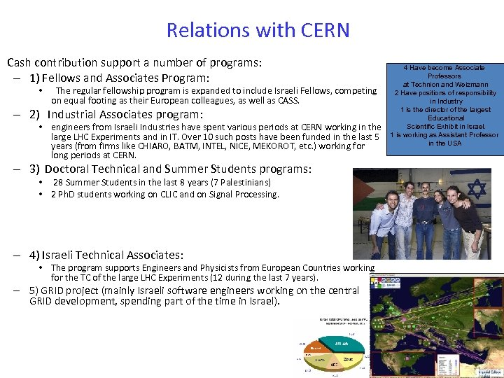 Relations with CERN Cash contribution support a number of programs: – 1) Fellows and