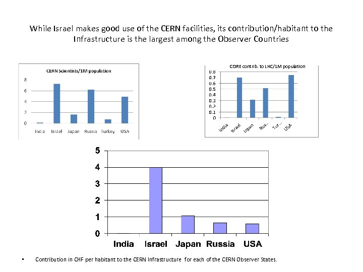 While Israel makes good use of the CERN facilities, its contribution/habitant to the Infrastructure