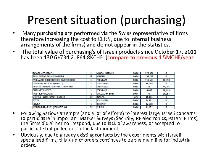 Present situation (purchasing) • Many purchasing are performed via the Swiss representative of firms