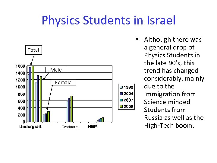 Physics Students in Israel Total Male Female Graduate • Although there was a general