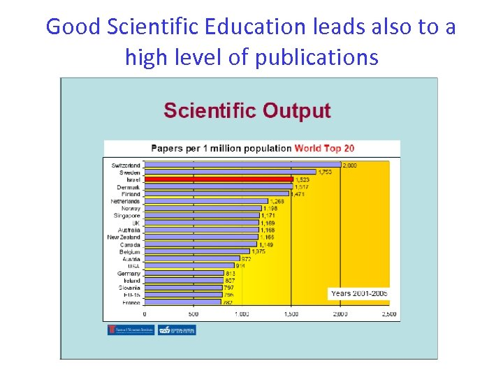 Good Scientific Education leads also to a high level of publications