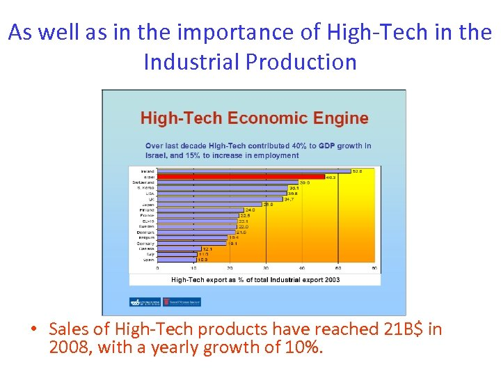 As well as in the importance of High-Tech in the Industrial Production • Sales