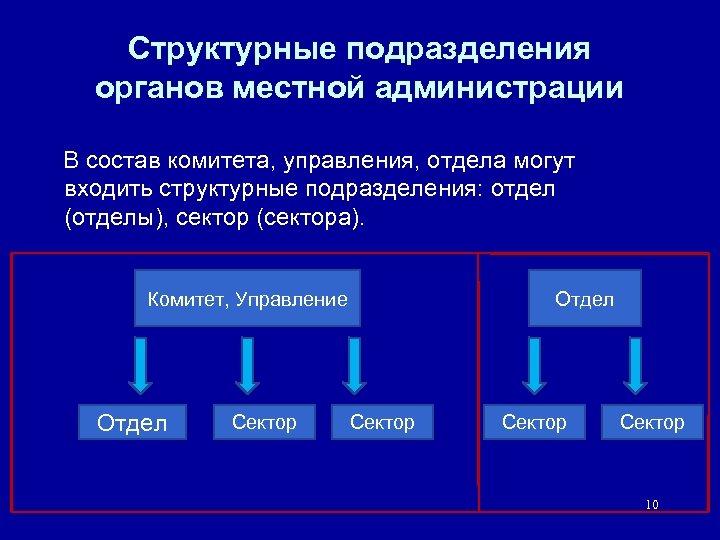Структурные подразделения органов местной администрации В состав комитета, управления, отдела могут входить структурные подразделения: