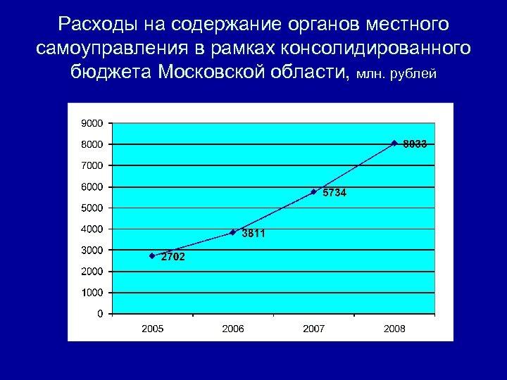 Расходы на содержание органов местного самоуправления в рамках консолидированного бюджета Московской области, млн. рублей