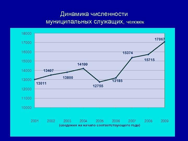 Динамика численности муниципальных служащих, человек 18000 17067 17000 16000 15374 15715 15000 14199 13497