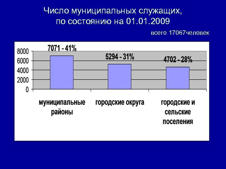 Число муниципальных служащих, по состоянию на 01. 2009 всего 17067 человек
