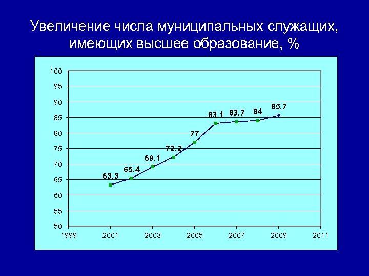 Увеличение числа муниципальных служащих, имеющих высшее образование, % 100 95 90 83. 1 83.