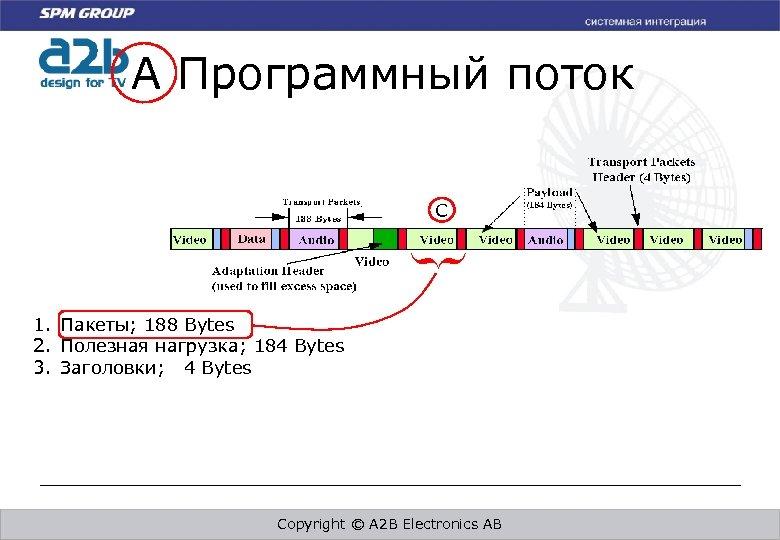 A Программный поток C } 1. Пакеты; 188 Bytes 2. Полезная нагрузка; 184 Bytes