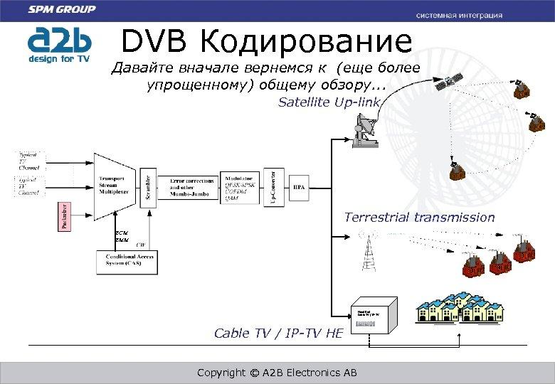 DVB Кодирование Давайте вначале вернемся к (еще более упрощенному) общему обзору. . . Satellite