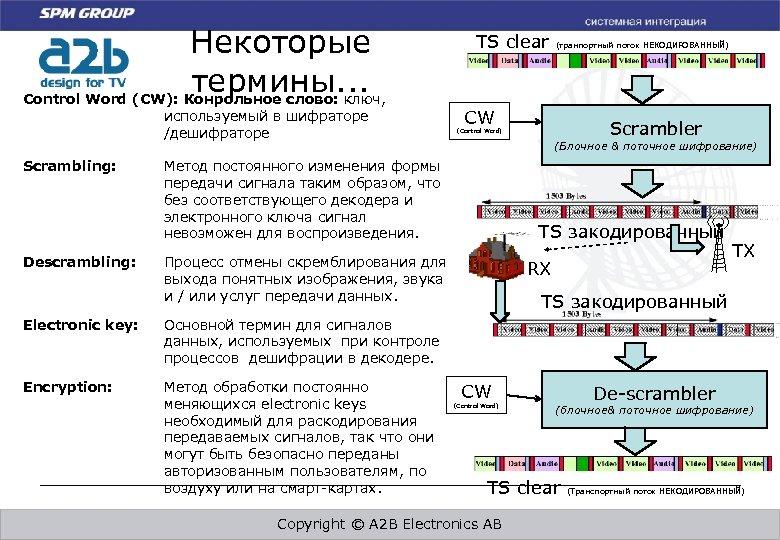 Некоторые термины. . . Control Word (CW): Конрольное слово: ключ, используемый в шифраторе /дешифраторе