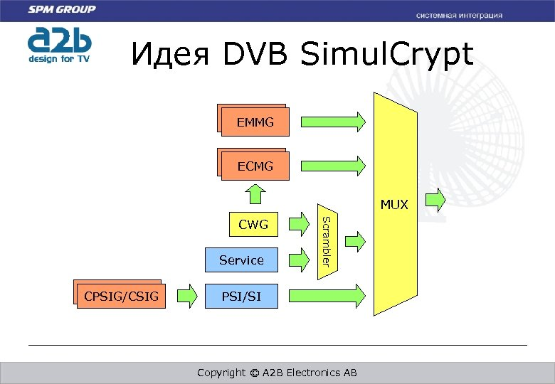 Идея DVB Simul. Crypt EMMG ECMG MUX CW Service CPSIG/CSIG Scrambler CWG PSI/SI Copyright