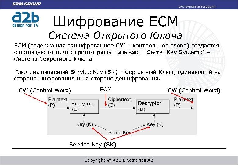 Шифрование ECM Система Открытого Ключа ECM (содержащая зашифрованное CW – контрольное слово) создается с