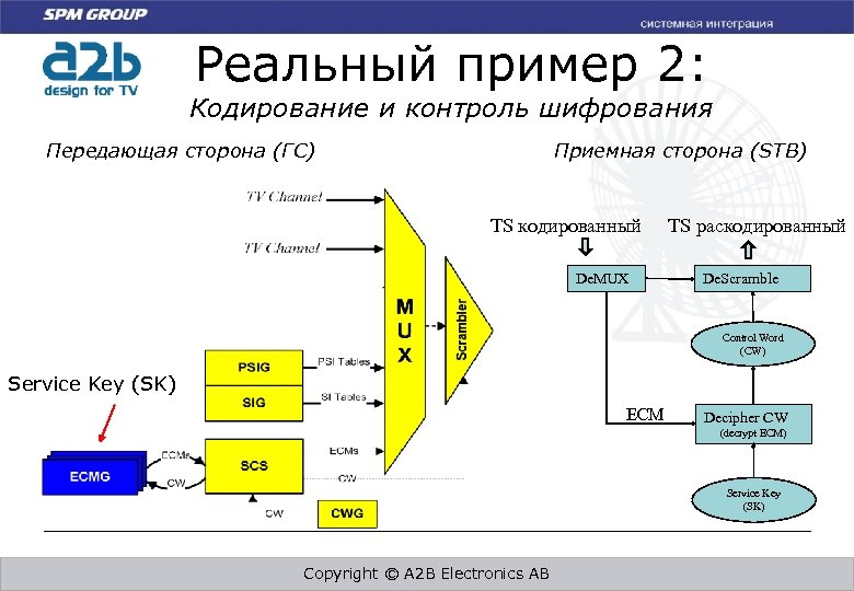 Реальный пример 2: Кодирование и контроль шифрования Приемная сторона (STB) Передающая сторона (ГС) TS