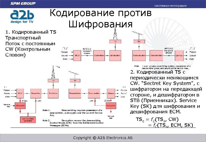 Кодирование против Шифрования 1. Кодированный TS Транспортный Поток с постоянным CW (Контрольным Словом) Note