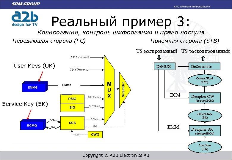 Реальный пример 3: Кодирование, контроль шифрования и право доступа Приемная сторона (STB) Передающая сторона