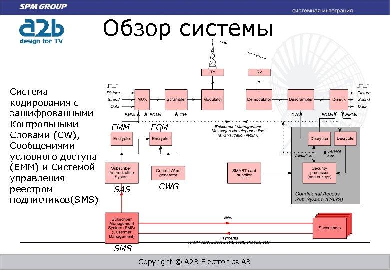 Обзор системы Система кодирования с зашифрованными Контрольными Словами (CW), Сообщениями условного доступа (EMM) и