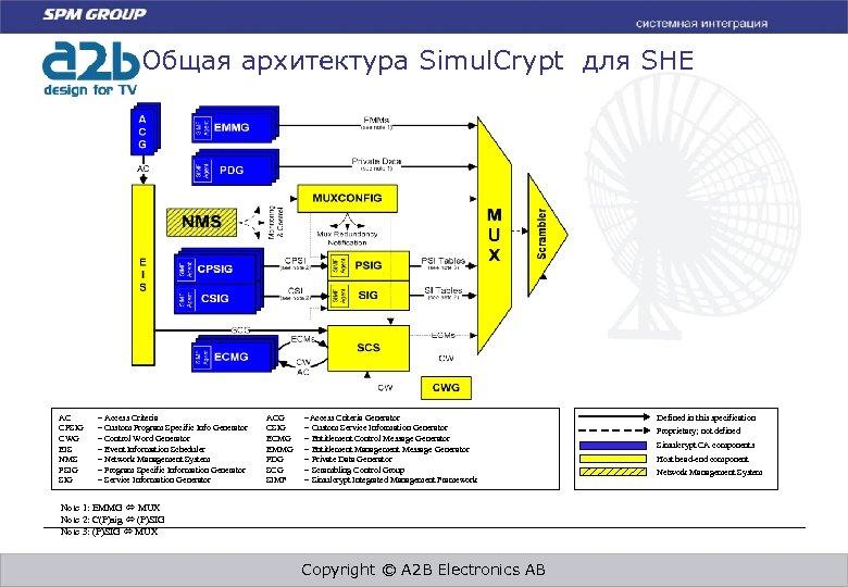 Общая архитектура Simul. Crypt для SHE AC CPSIG CWG EIS NMS PSIG = Access