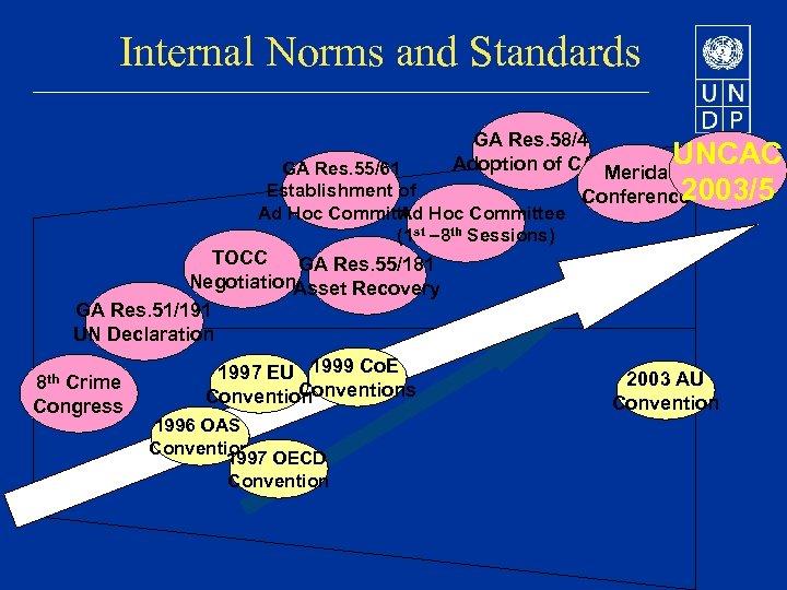 Internal Norms and Standards GA Res. 58/4 UNCAC Adoption of CAC Merida GA Res.