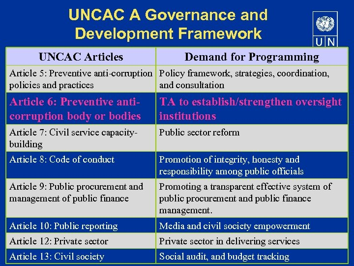 UNCAC A Governance and Development Framework UNCAC Articles Demand for Programming Article 5: Preventive