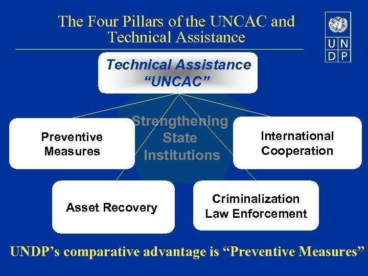 "The Four Pillars of the UNCAC and Technical Assistance ""UNCAC"" Preventive Measures Strengthening State"