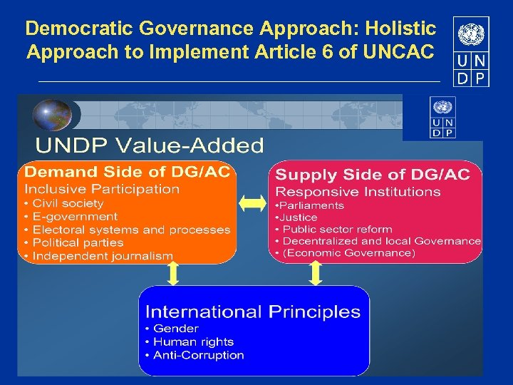 Democratic Governance Approach: Holistic Approach to Implement Article 6 of UNCAC