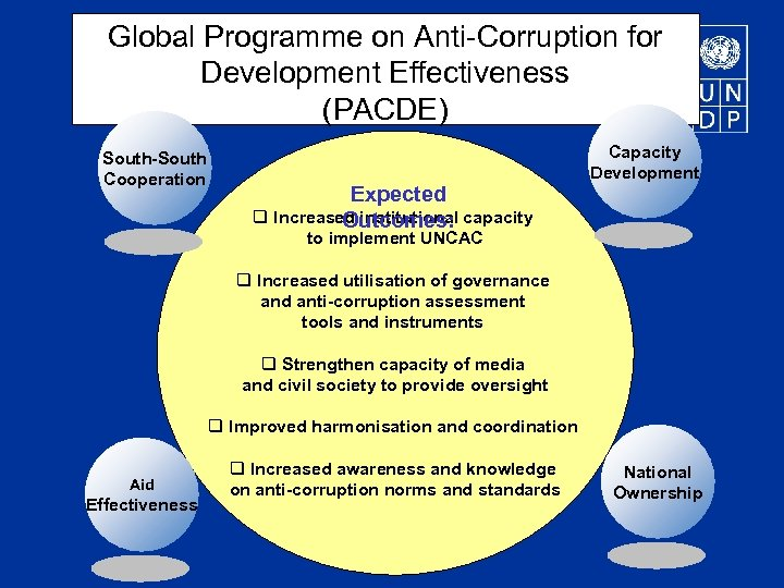 Global Programme on Anti-Corruption for Development Effectiveness (PACDE) South-South Cooperation Expected q Increased institutional