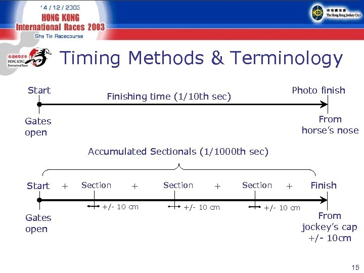 Timing Methods & Terminology Start Photo finish Finishing time (1/10 th sec) From horse's